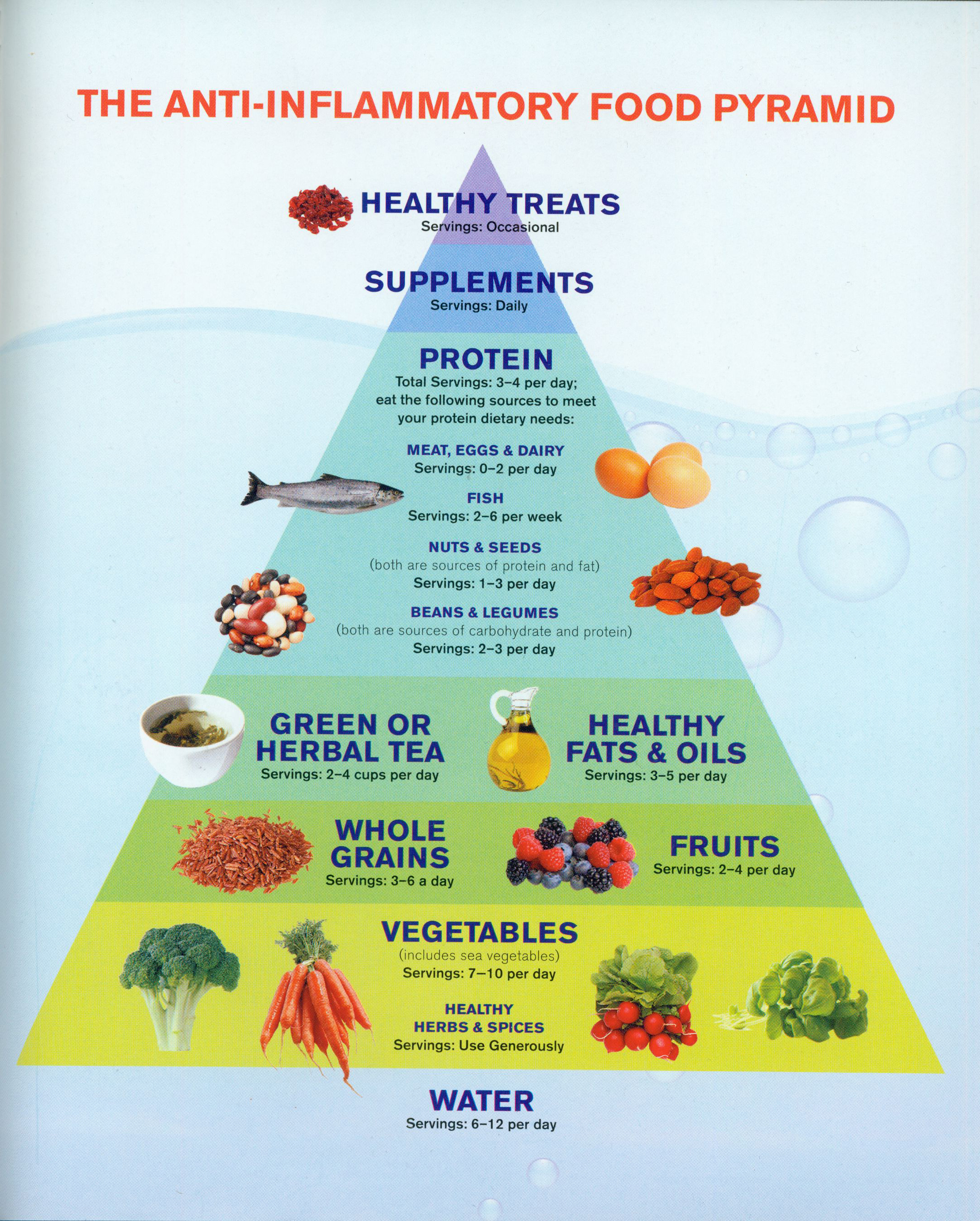 Anti Inflammation Diet